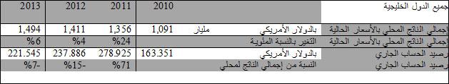GCC-Economy