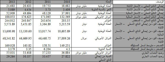 Kuwait Economy