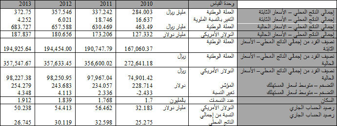 Qatar Economy